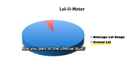 Untrue Blue graph